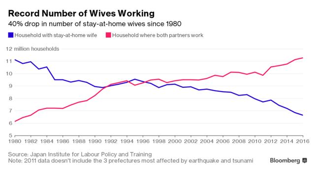 Lượng hộ gia đình có cả vợ chồng đều đi làm tăng nhanh tại Nhật (triệu hộ)