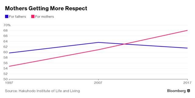 Trẻ con Nhật Bản đang ngày càng tôn trọng mẹ hơn bố