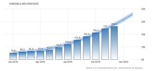 Nghịch lý ở Venezuela: Nền kinh tế rơi xuống vực nhưng chứng khoán lại lên đỉnh tăng tới 500% trong 2 năm - Ảnh 2.