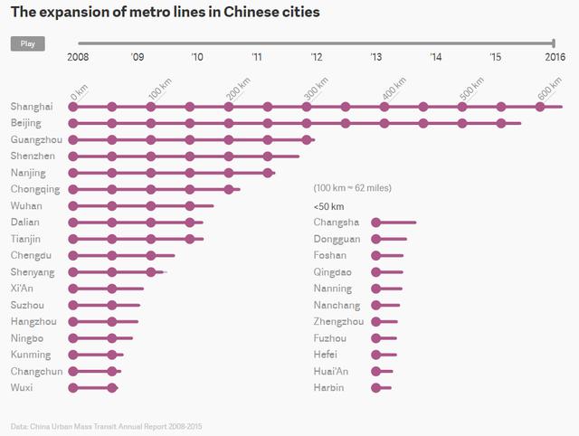 Tốc độ mở rộng tuyến tàu điện ngầm tại các thành phố Trung Quốc