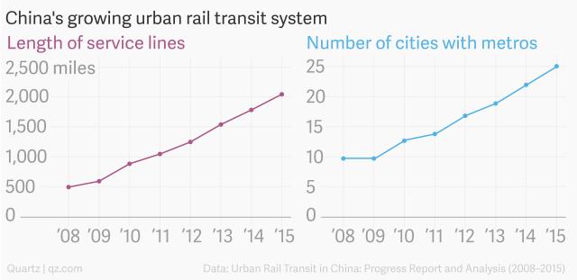 Độ dài hệ thống tàu hỏa và số thành phố có tàu điện ngầm tại Trung Quốc