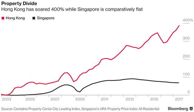 Thị trường bất động sản Hồng Kông tăng trưởng nhanh hơn rất nhiều so với Singapore