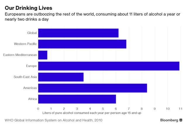 Người Châu Âu uống nhiều rượu bia nhất thế giới