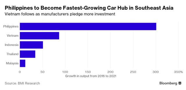 Tăng trưởng sản lượng sản xuất xe của các nước đến năm 2021